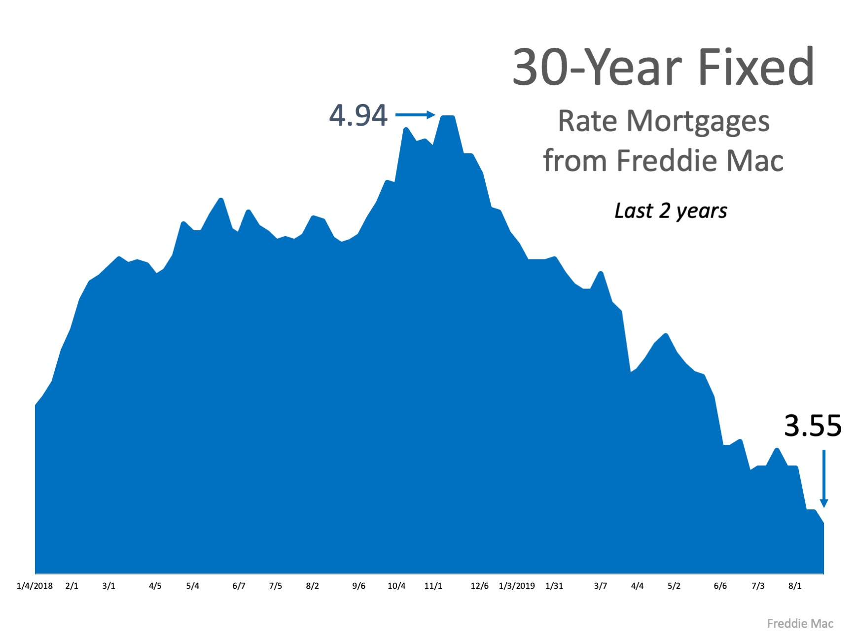 What's the Latest on Interest Rates? | Bridge Builders