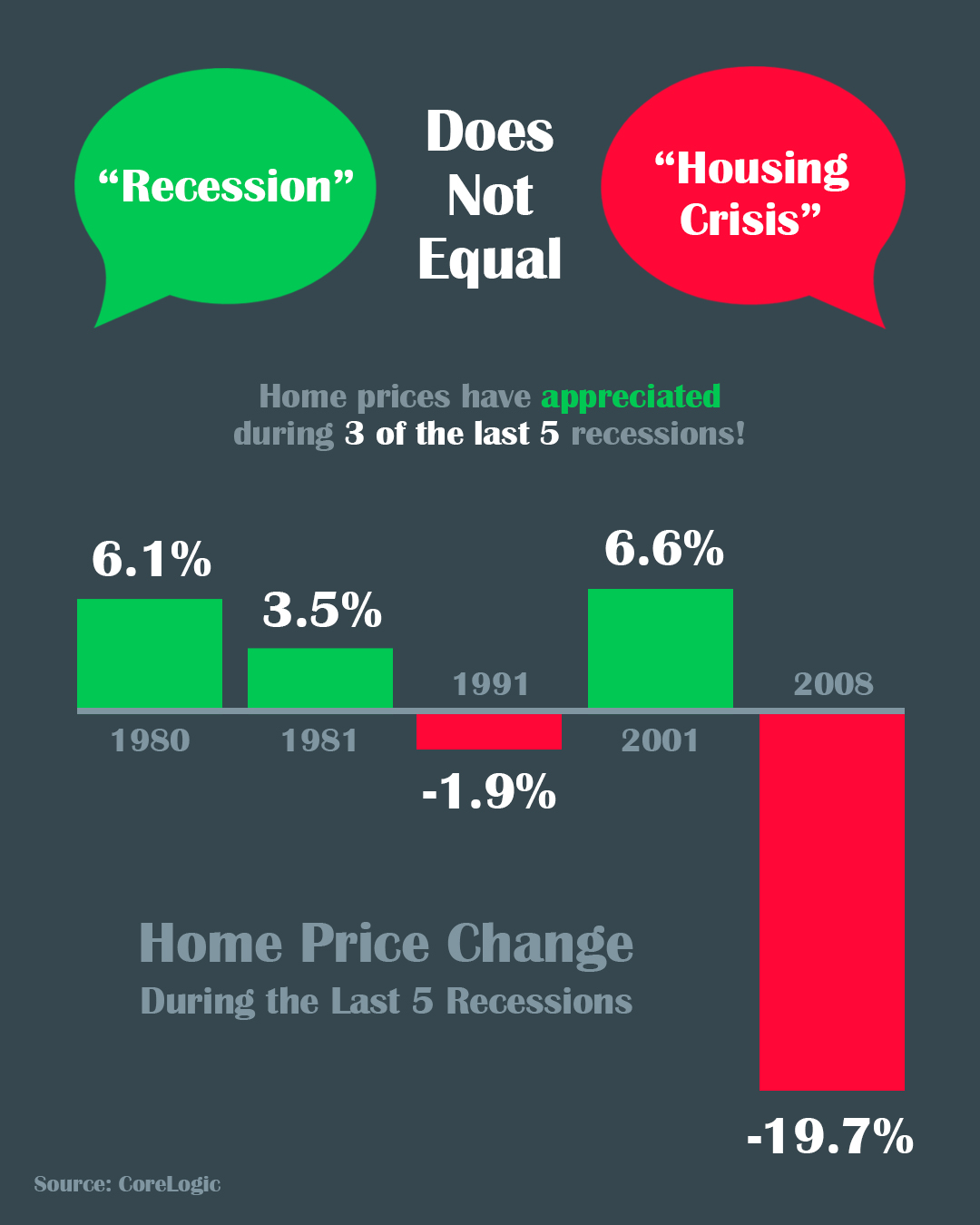 A Recession Does Not Equal a Housing Crisis [INFOGRAPHIC] | Bridge Builders