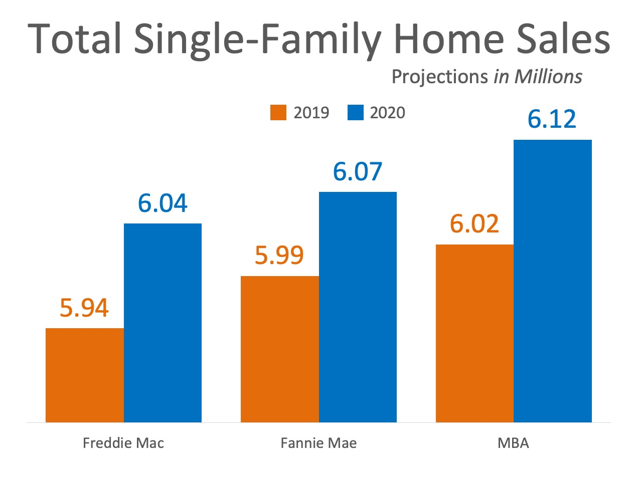 Home Sales Expected to Continue Increasing In 2020 | Bridge Builders