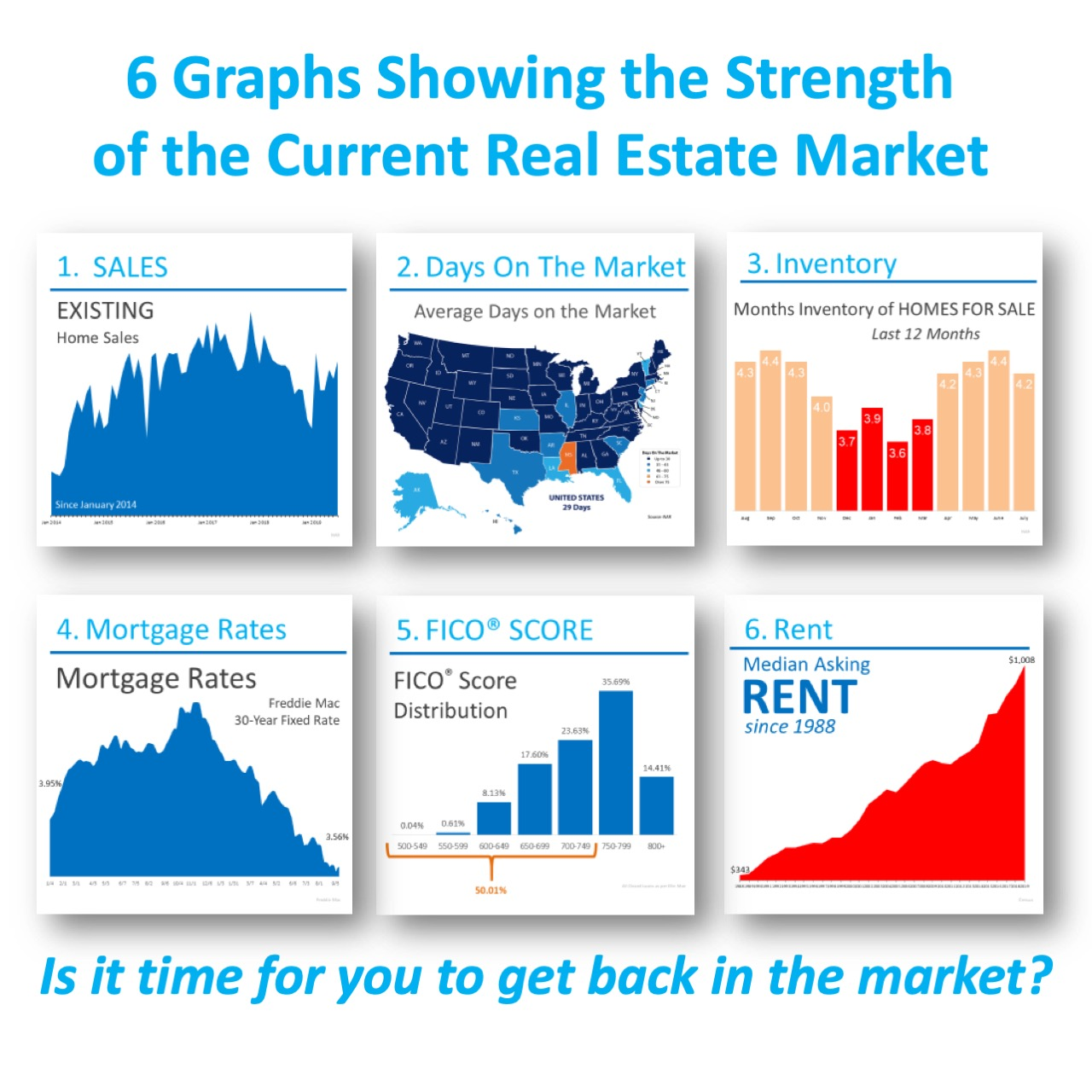 6 Graphs Showing the Strength of the Current Housing Market [INFOGRAPHIC] | Bridge Builders