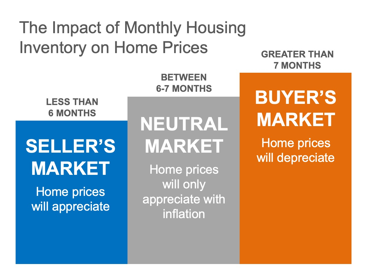 Existing-Home Sales Report Indicates Now Is a Great Time to Sell | Bridge Builders