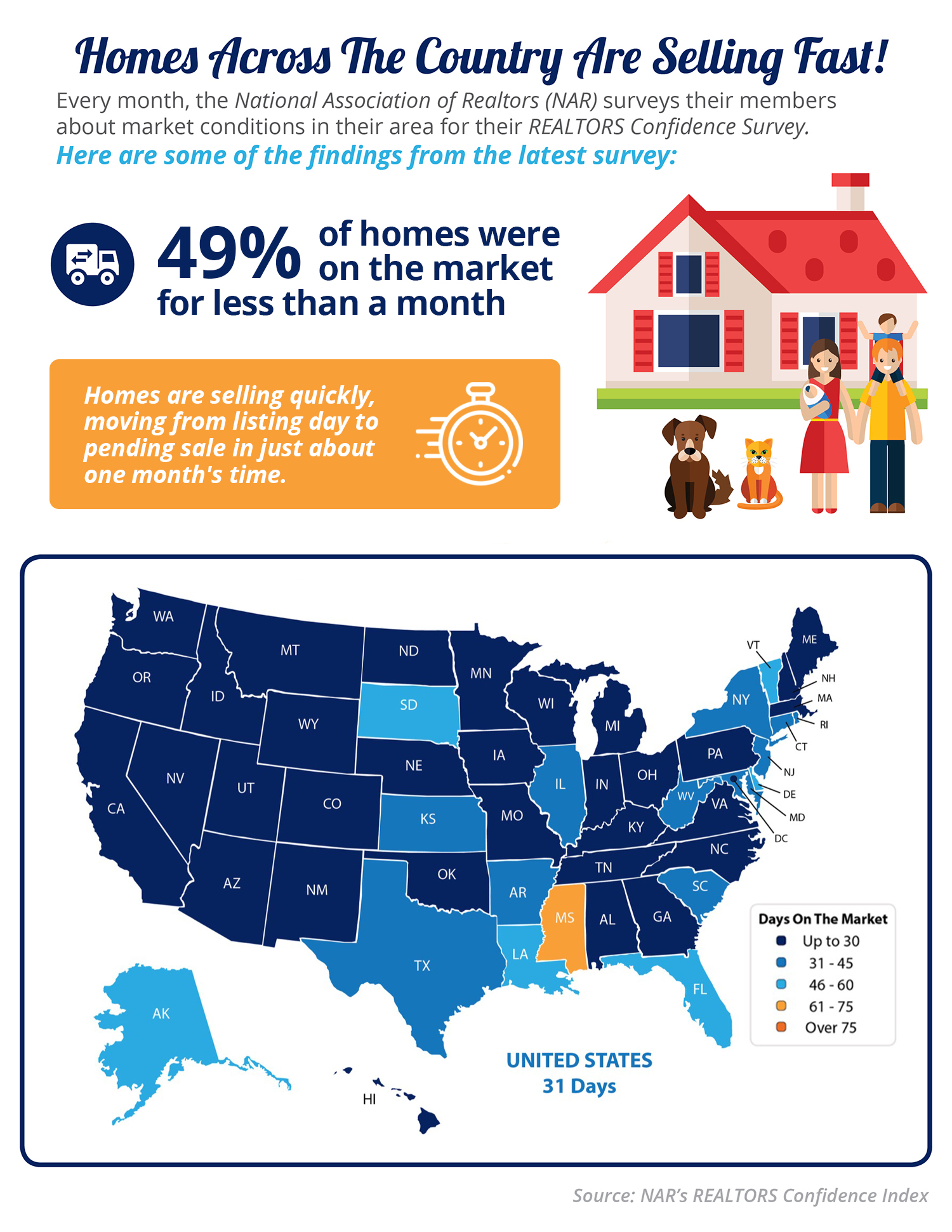 Homes Are Selling Quickly [INFOGRAPHIC] | Bridge Builders