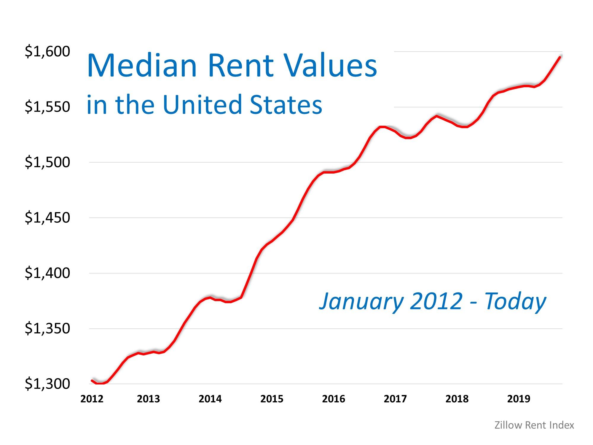 Think Prices Have Skyrocketed? Look at Rents. | Bridge Builders