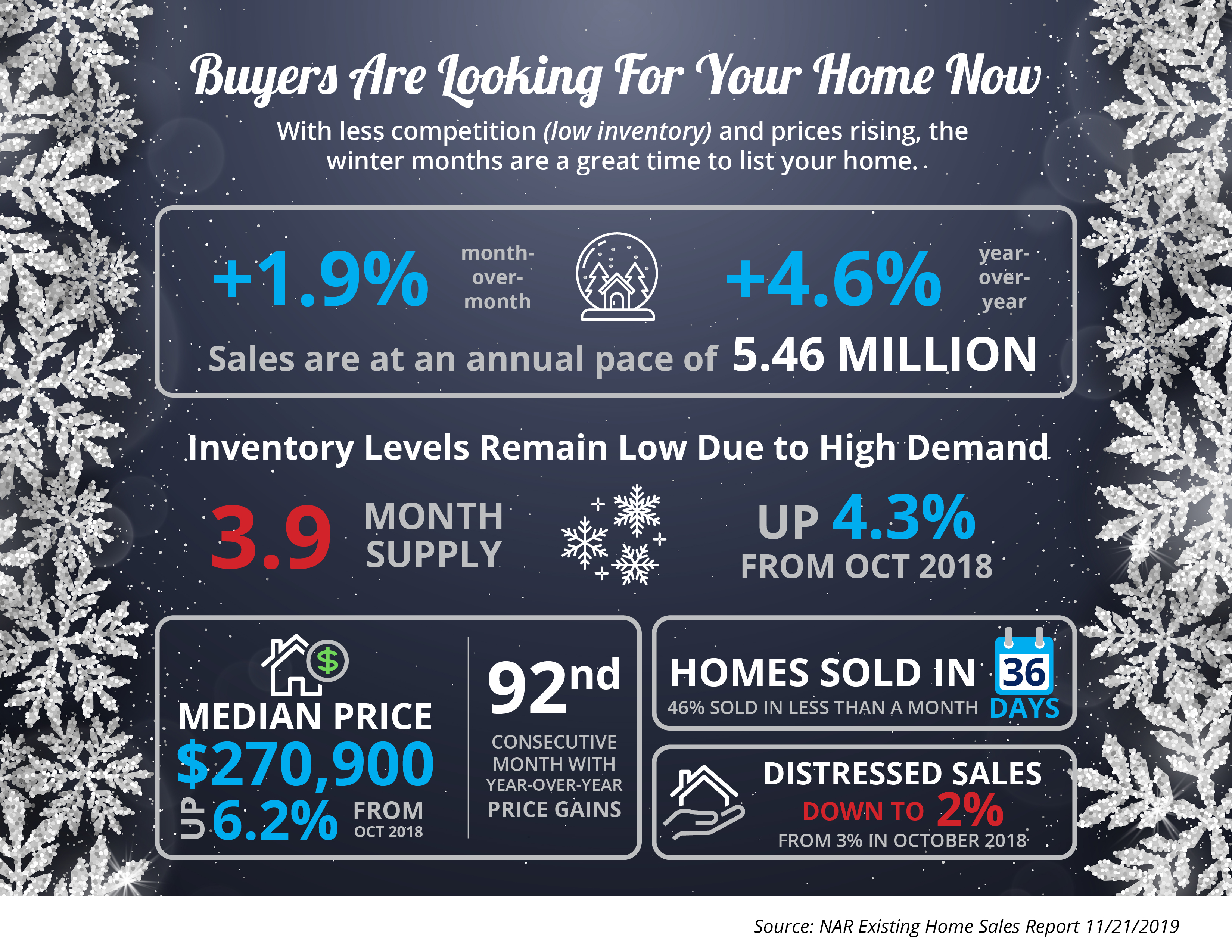 Buyers Are Looking For Your Home [INFOGRAPHIC] | Bridge Builders