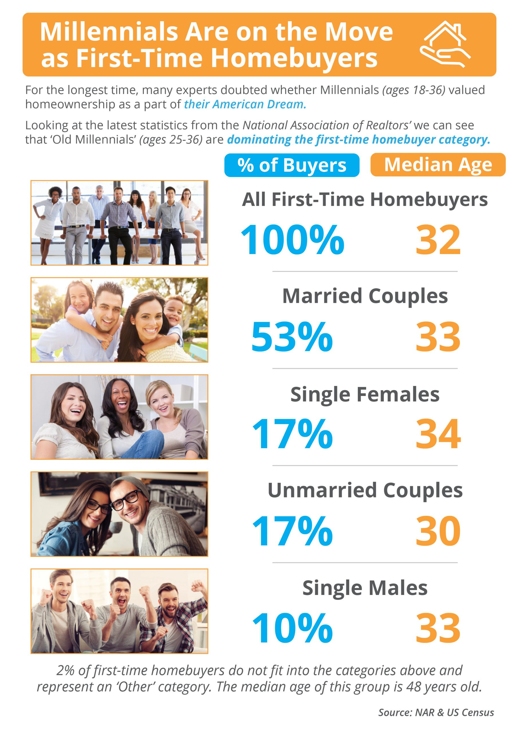 Is Your First Home Now Within Your Grasp? [INFOGRAPHIC] | Bridge Builders