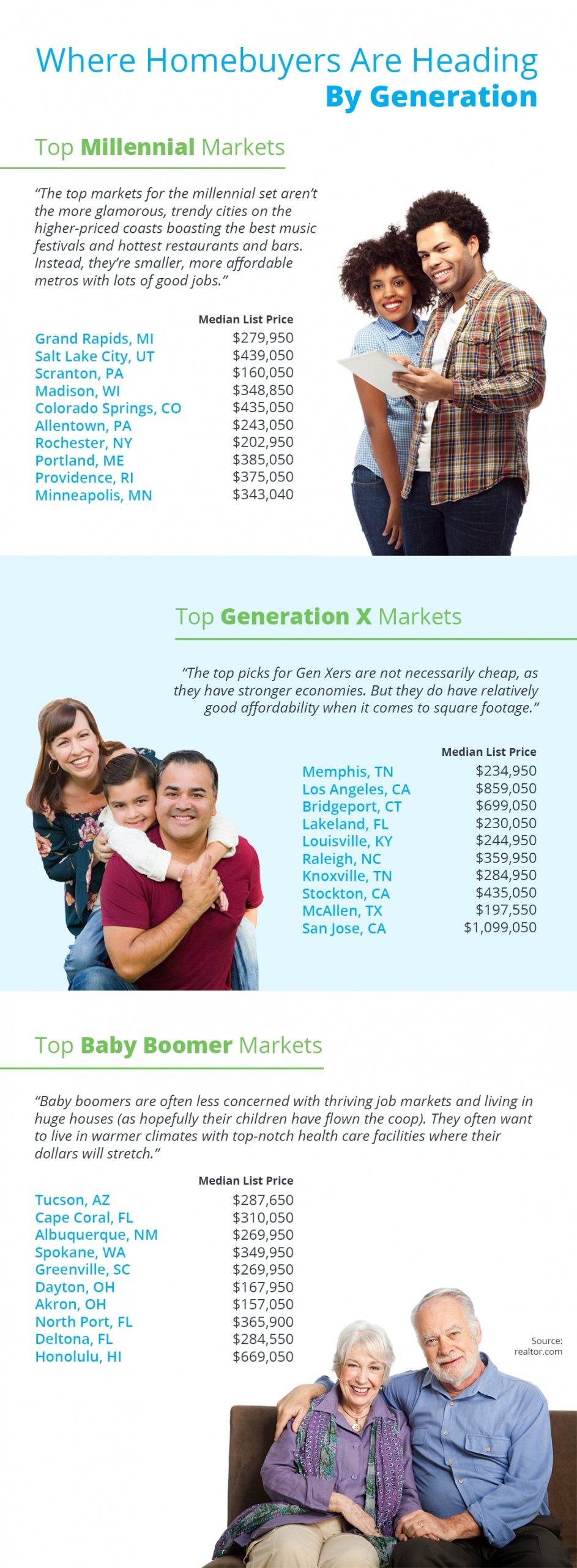 Where Homebuyers Are Heading By Generation [INFOGRAPHIC] | Bridge Builders