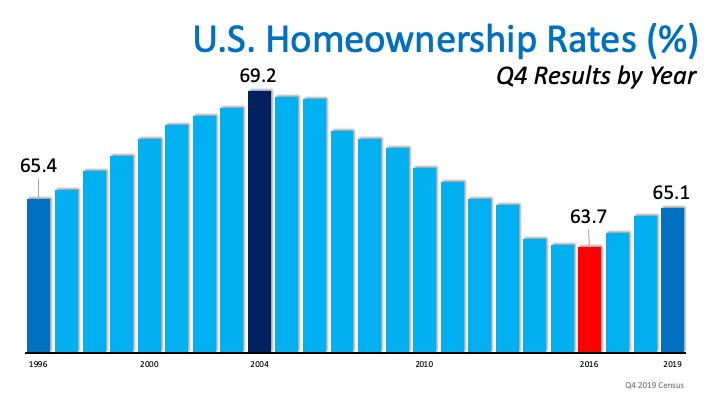 Homeownership Rate on the Rise to a 6-Year High | Bridge Builders