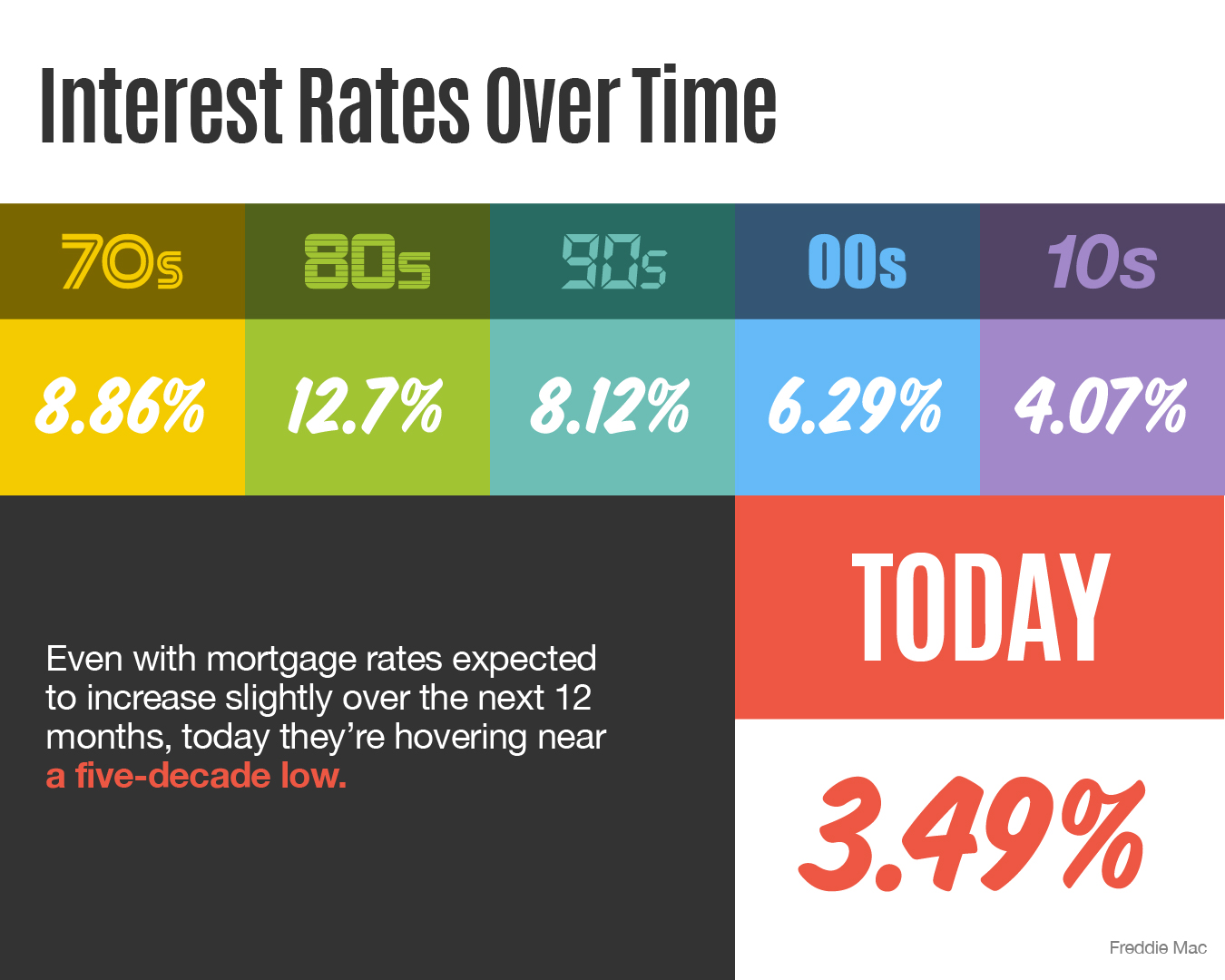 Interest Rates Over Time [INFOGRAPHIC] | Bridge Builders