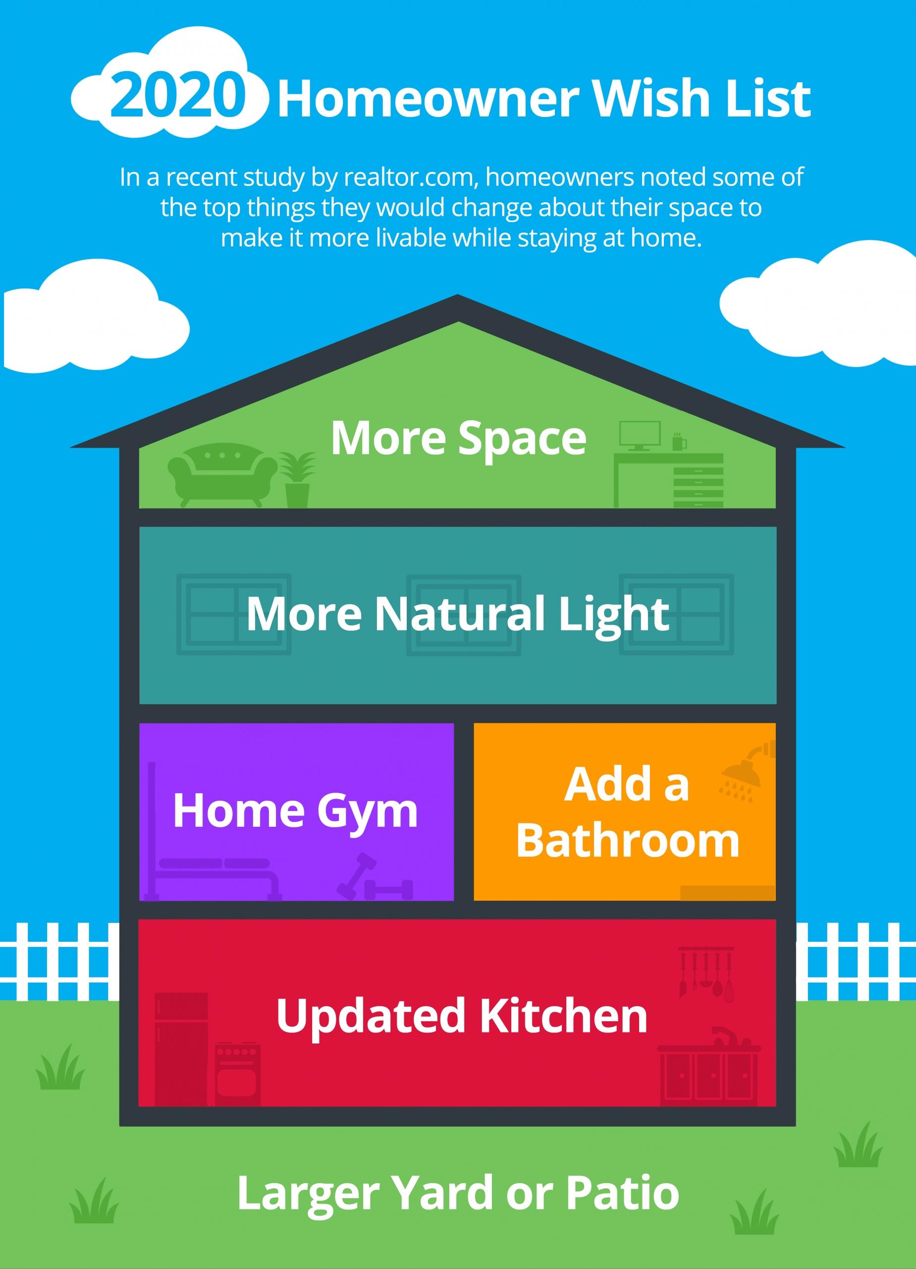 2020 Homeowner Wish List [INFOGRAPHIC] | Bridge Builders