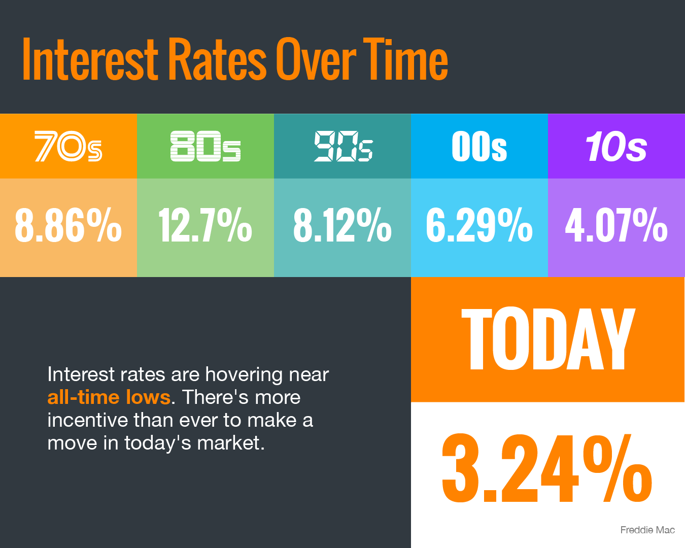 Interest Rates Hover Near Historic All-Time Lows [INFOGRAPHIC] | Bridge Builders