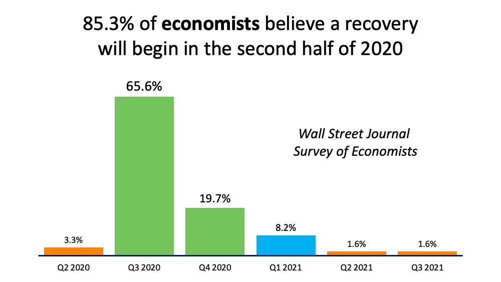 Economists Forecast Recovery to Begin in the Second Half of 2020 | Bridge Builders