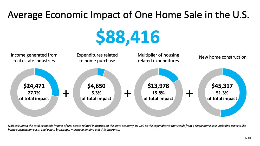 Real Estate Will Lead the Economic Recovery | Bridge Builders