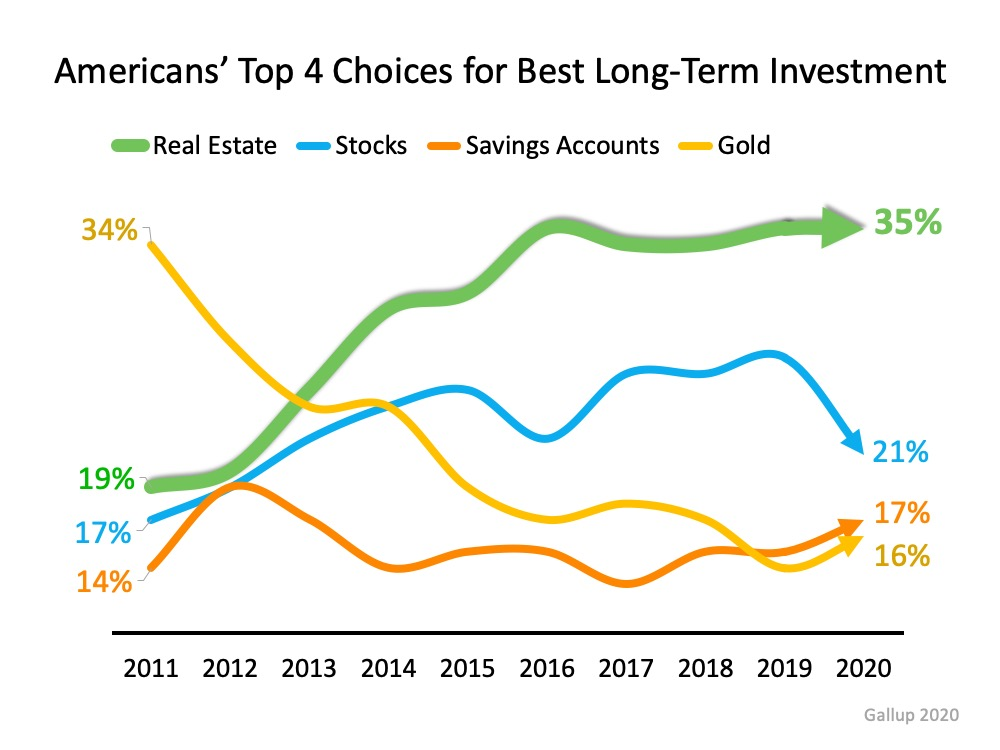 Real Estate Tops Best Investment Poll for 7th Year Running | Bridge Builders