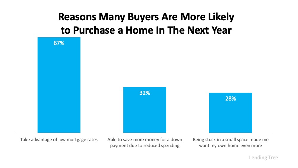 Three Reasons Homebuyers Are Ready to Purchase This Year | Bridge Builders