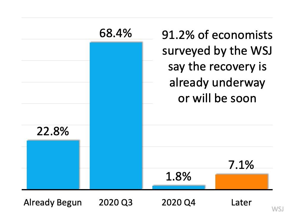 Is the Economic Recovery Already Underway? | Bridge Builders