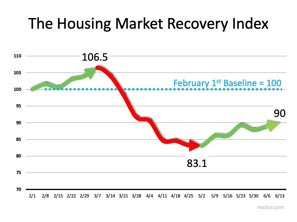 New Index Reveals Impact of COVID-19 on Real Estate | Bridge Builders