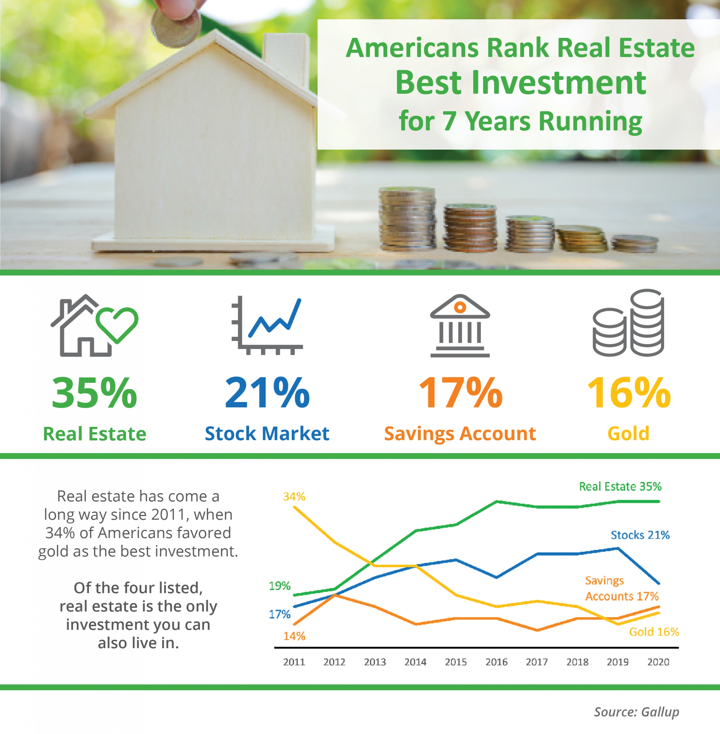 Americans Rank Real Estate Best Investment for 7 Years Running [INFOGRAPHIC] | Bridge Builders