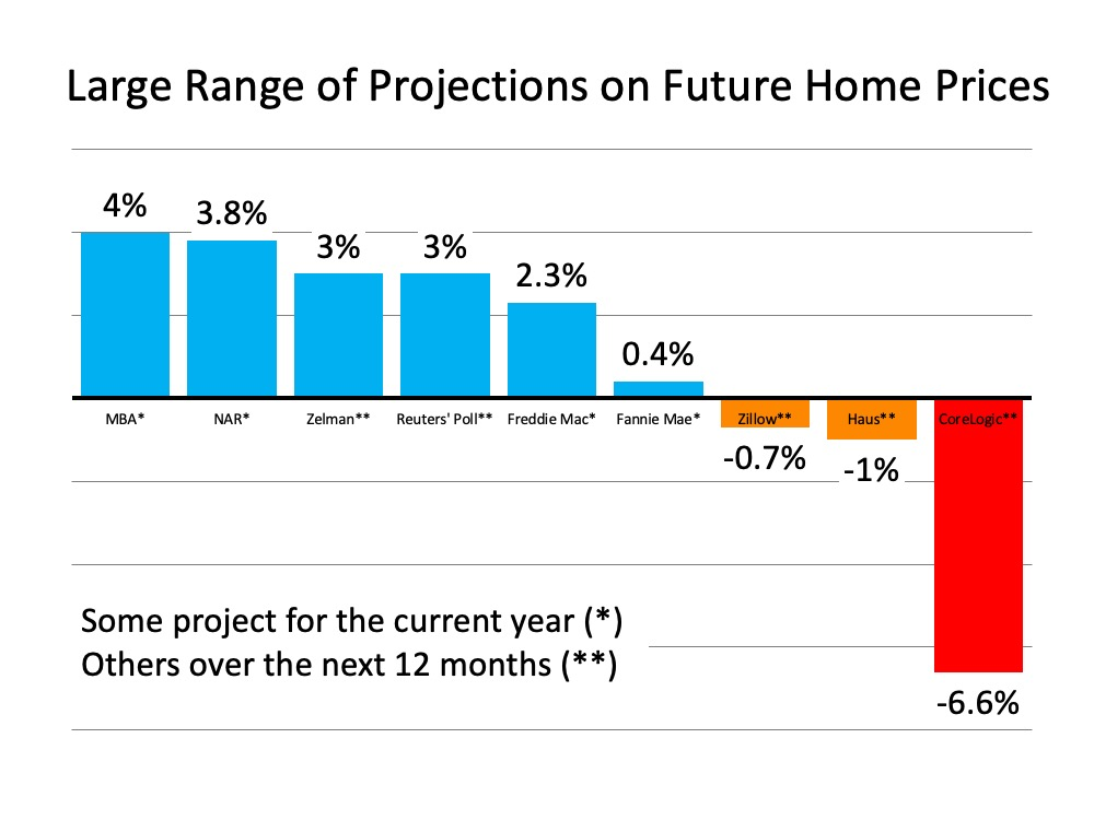 What Are Experts Saying about Home Prices?   Bridge Builders