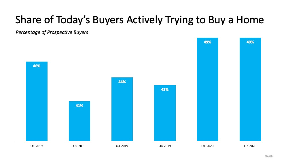 Today's Buyers Are Serious about Purchasing a Home | Bridge Builders