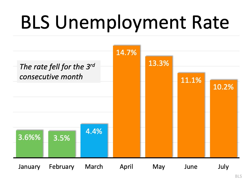 The Latest Unemployment Report: Slow and Steady Improvement | Bridge Builders