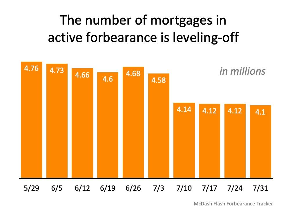 Why Foreclosures Won't Crush the Housing Market Next Year | Bridge Builders