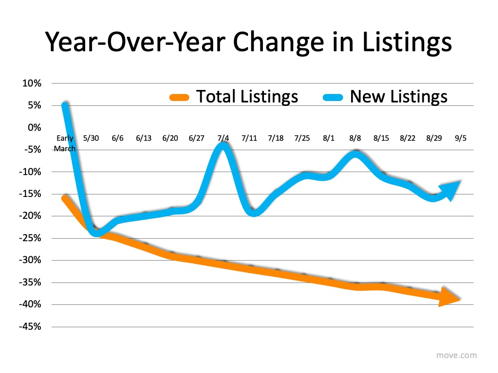 How Low Inventory May Impact the Housing Market This Fall | Bridge Builders