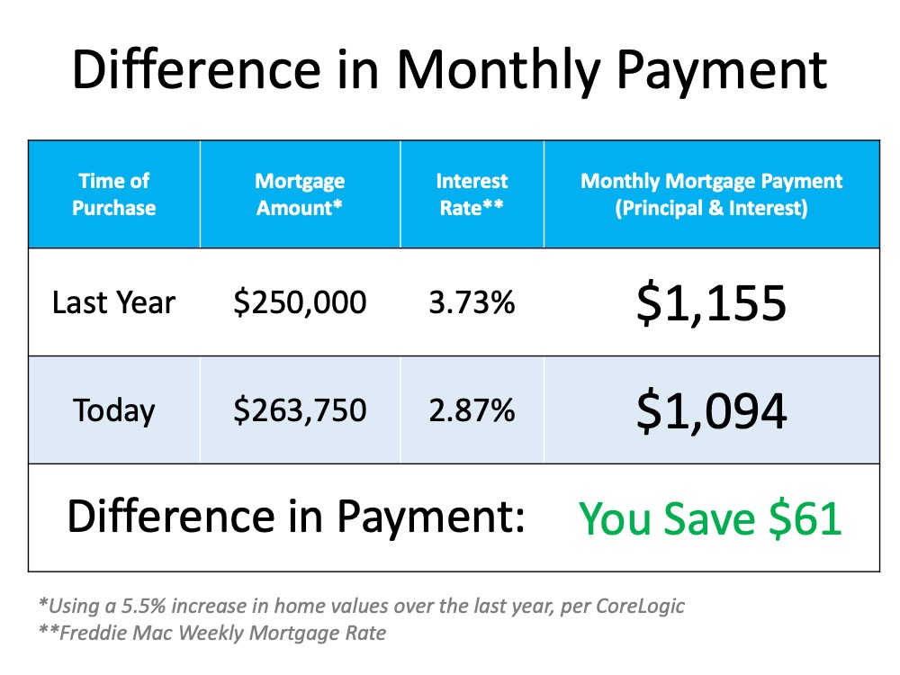 The Cost of a Home Is Far More Important than the Price | Bridge Builders