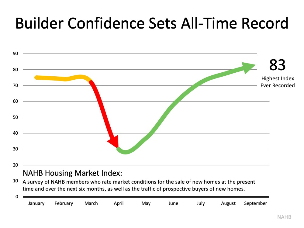 Home Builder Confidence Hits All-Time Record | Bridge Builders