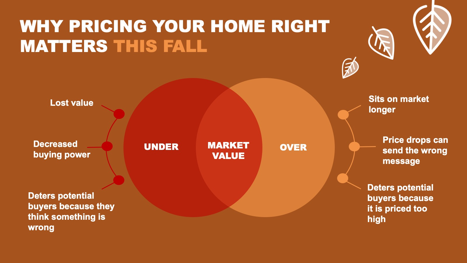 Why Pricing Your Home Right Matters This Fall [INFOGRAPHIC] | Bridge Builders