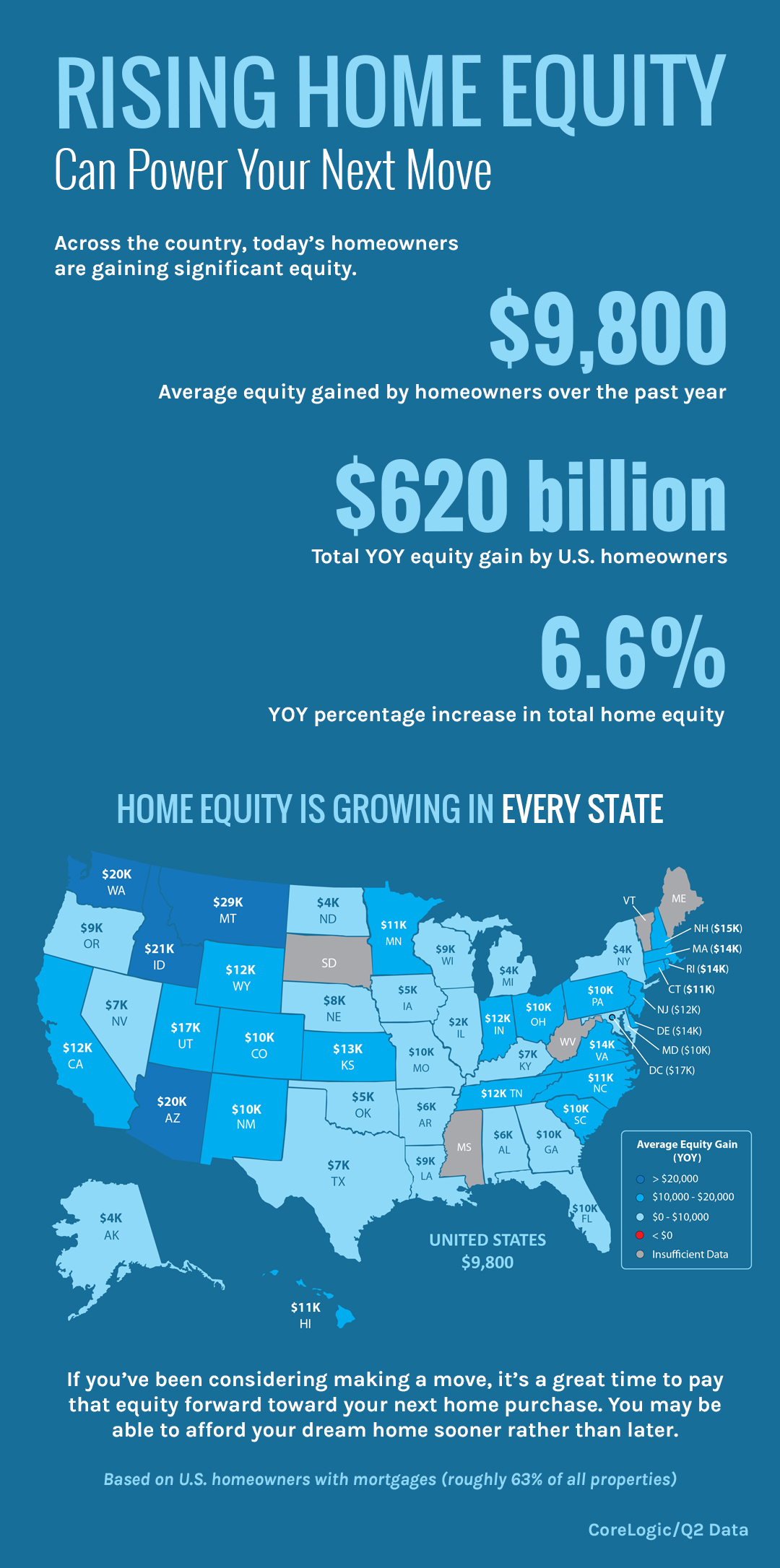 Rising Home Equity Can Power Your Next Move [INFOGRAPHIC] | Bridge Builders