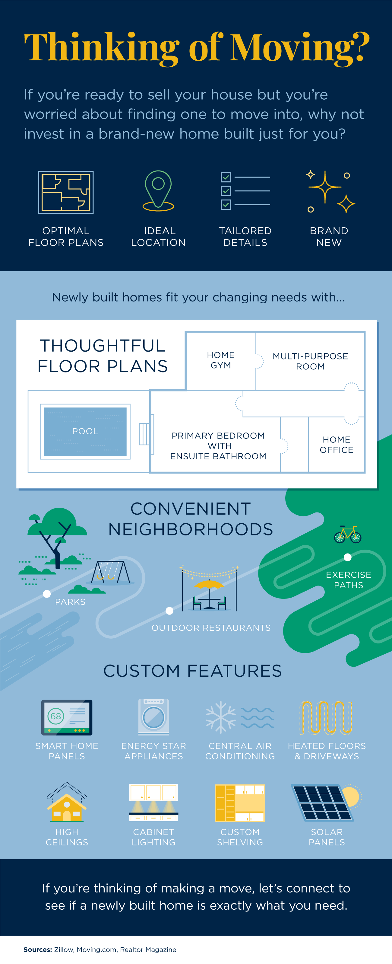 Thinking of Moving? [INFOGRAPHIC] | Bridge Builders
