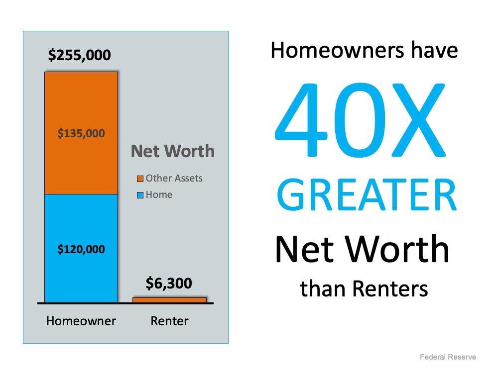 A Homeowner's Net Worth Is 40x Greater Than a Renter's | Bridge Builders