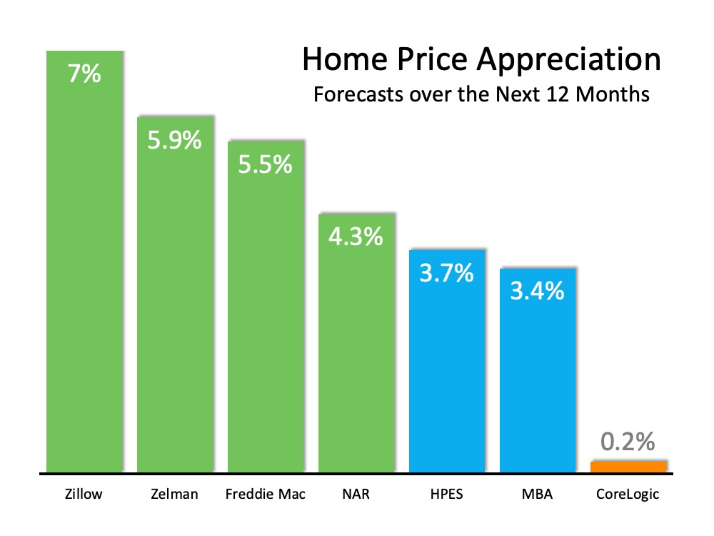 Home Values Projected to Keep Rising | Bridge Builders