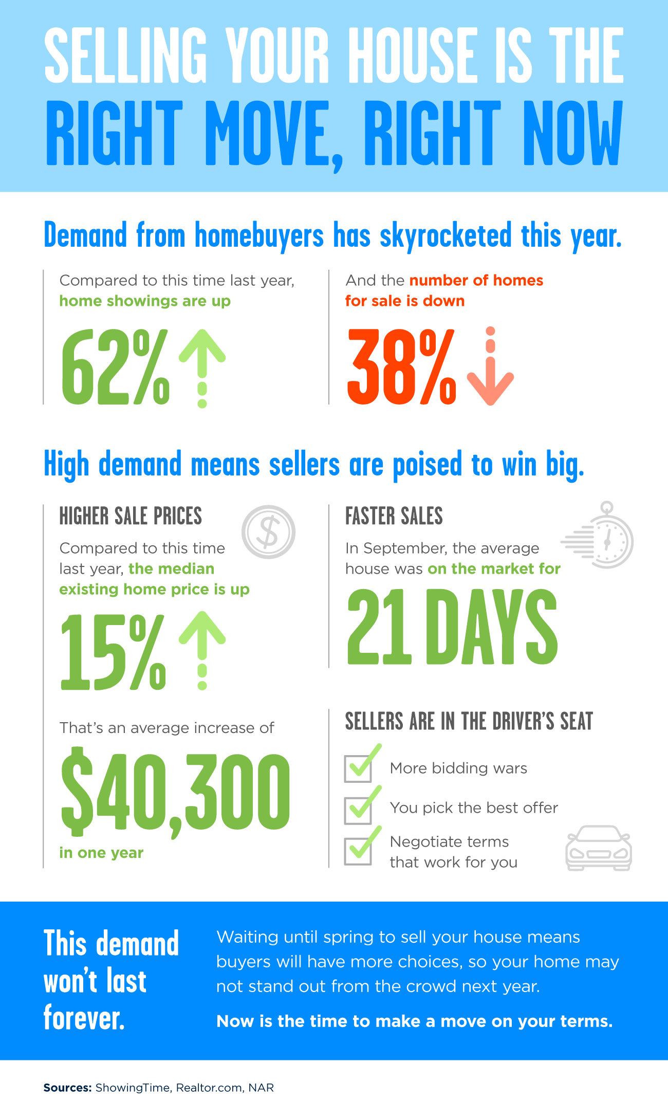 Selling Your House Is the Right Move, Right Now [INFOGRAPHIC] | Bridge Builders