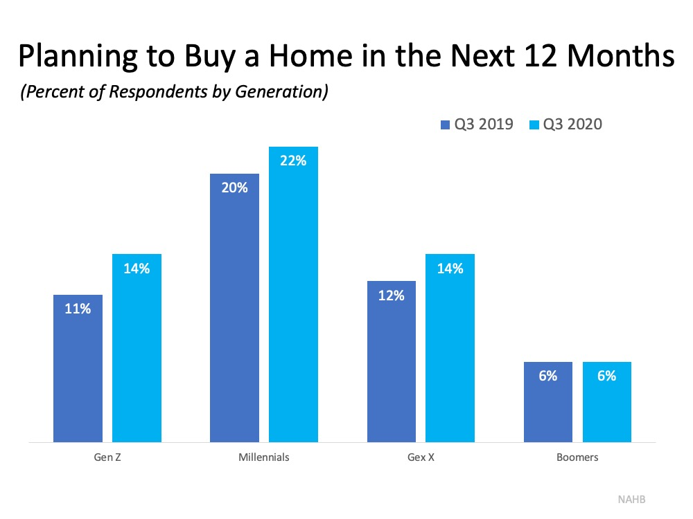Buyer Interest Is Growing among Younger Generations | Bridge Builders