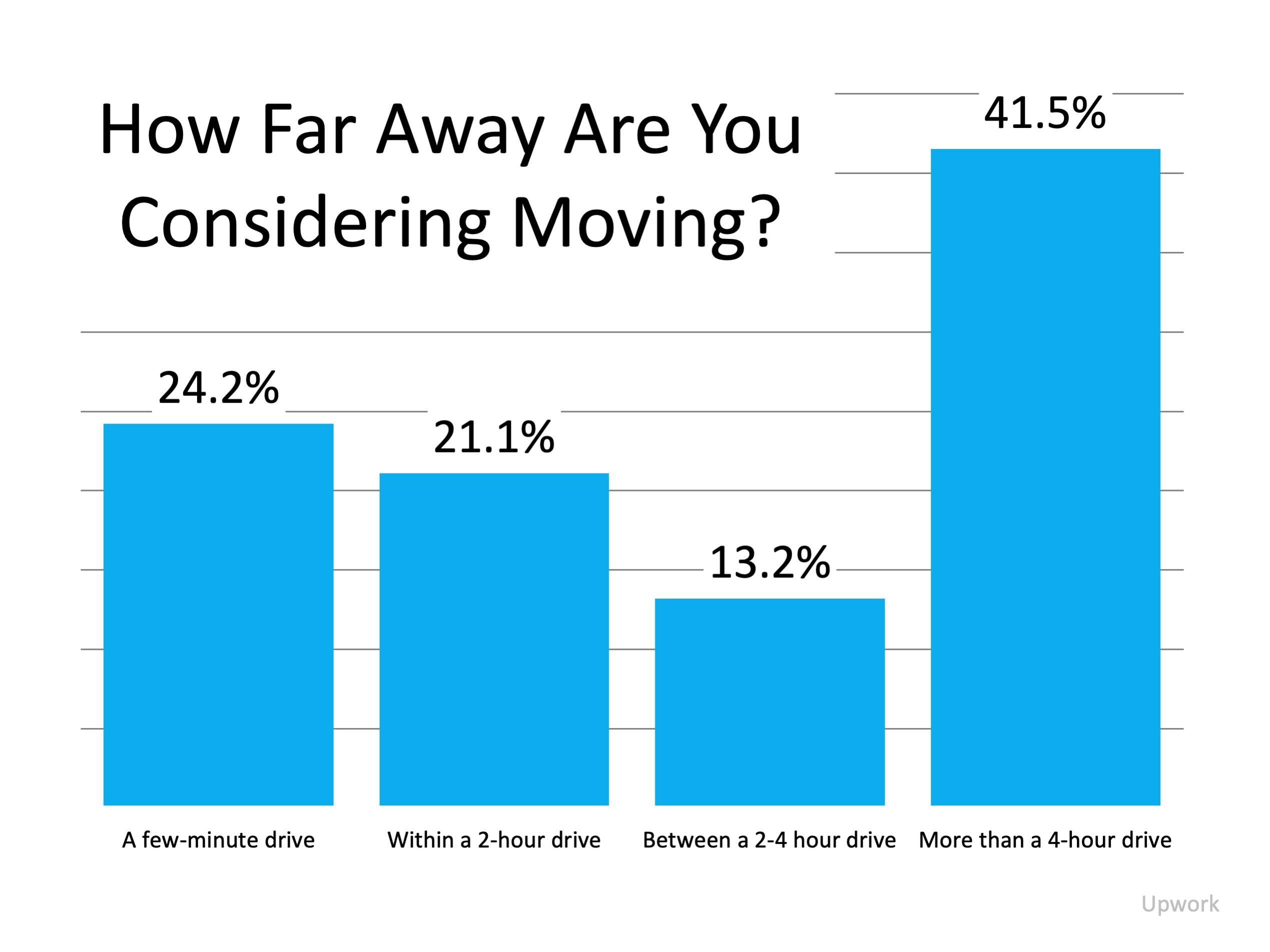 Why Working from Home May Spark Your Next Move | Bridge Builders