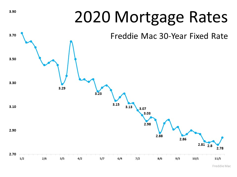 Will Mortgage Rates Remain Low Next Year? | Bridge Builders