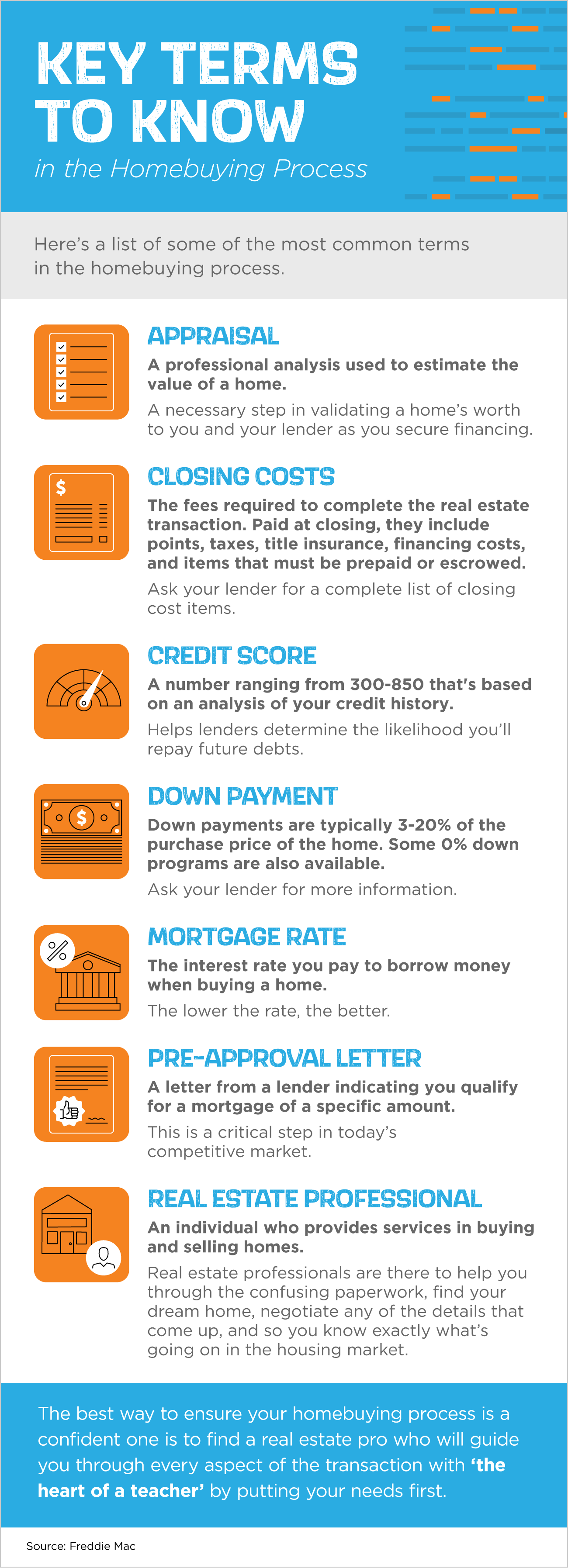 Key Terms to Know in the Homebuying Process [INFOGRAPHIC] | Bridge Builders