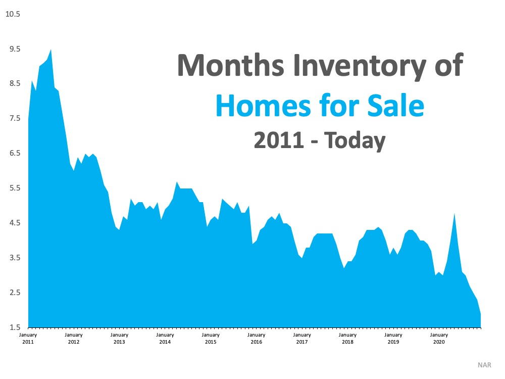 What Record-Low Housing Inventory Means for You | Bridge Builders