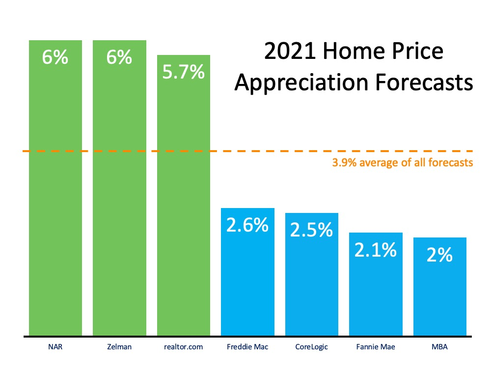 What Does 2021 Have in Store for Home Values? | Bridge Builders