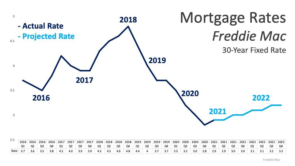 Will Low Mortgage Rates Continue through 2021?   Bridge Builders
