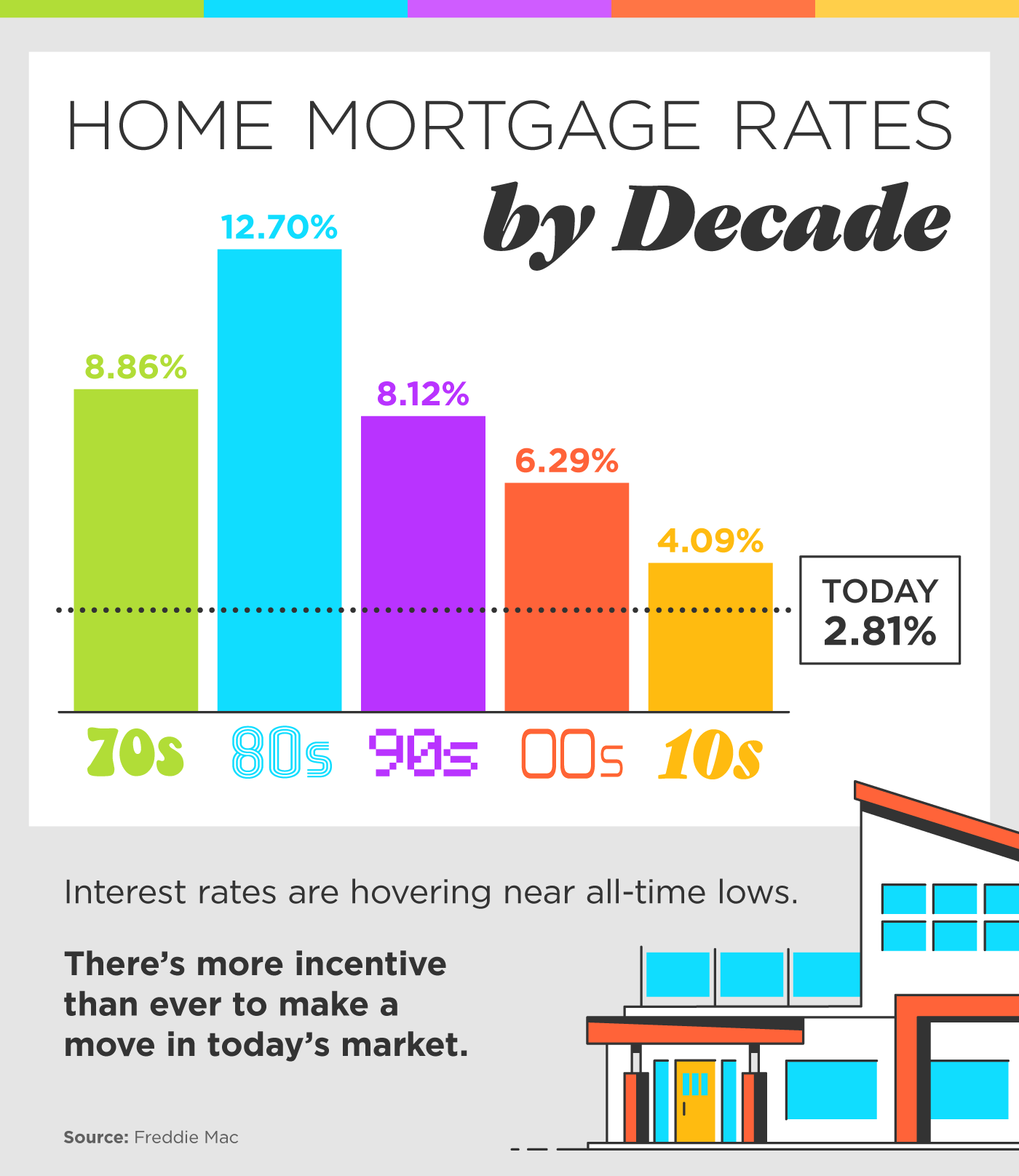 Home Mortgage Rates by Decade [INFOGRAPHIC] | Bridge Builders