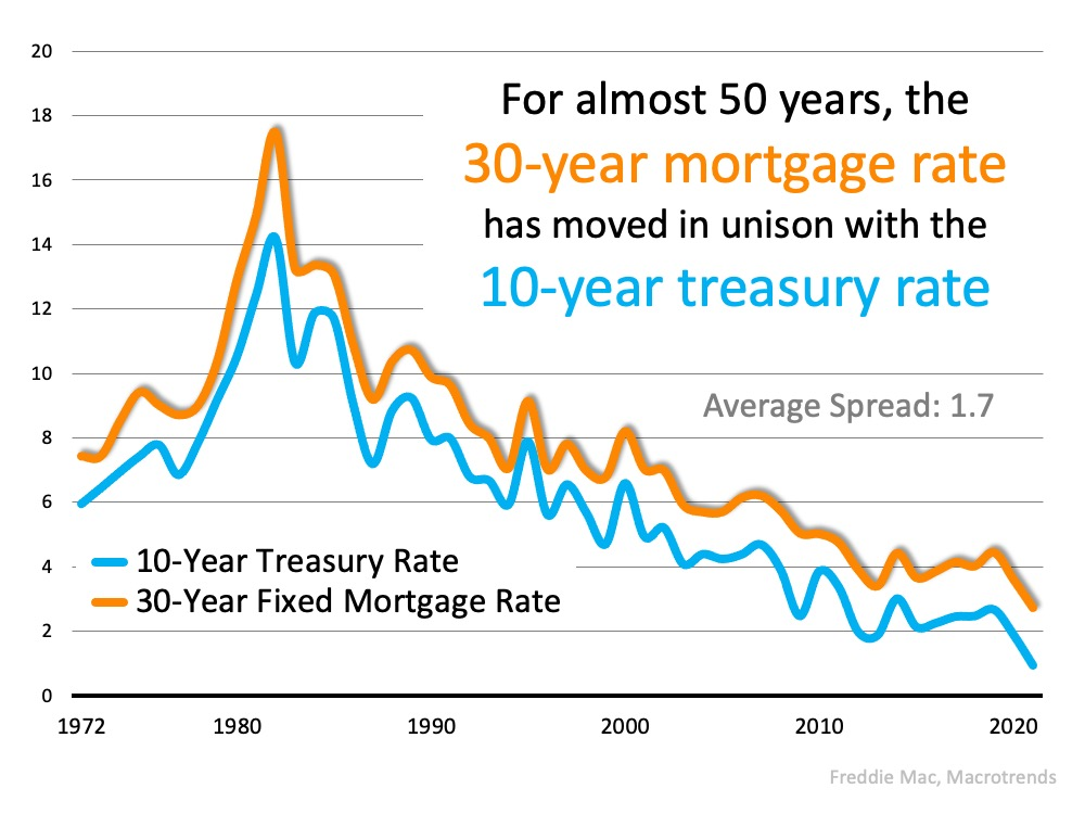 The Reason Mortgage Rates Are Projected to Increase and What It Means for You   Bridge Builders