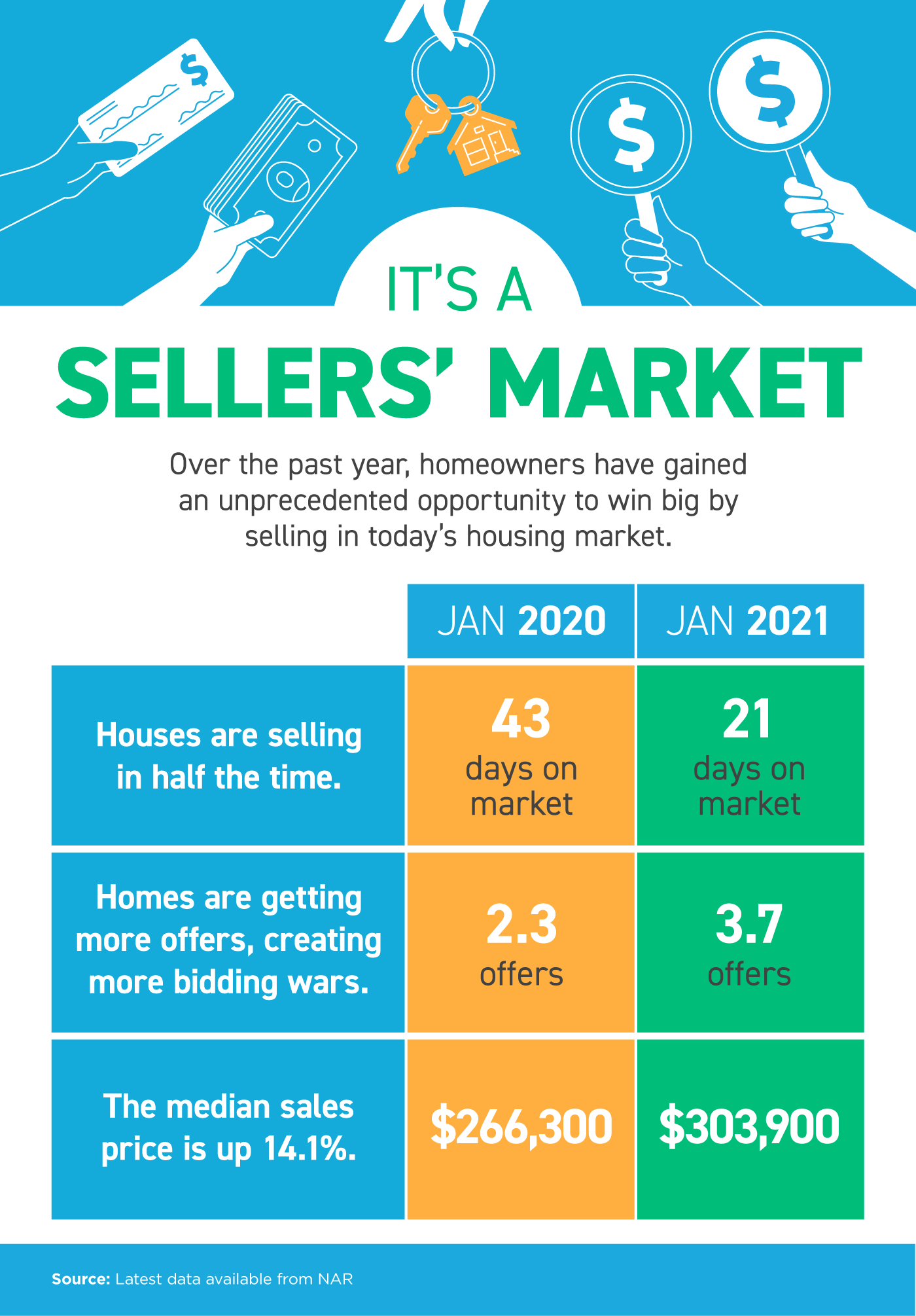 It's a Sellers' Market [INFOGRAPHIC] | Bridge Builders