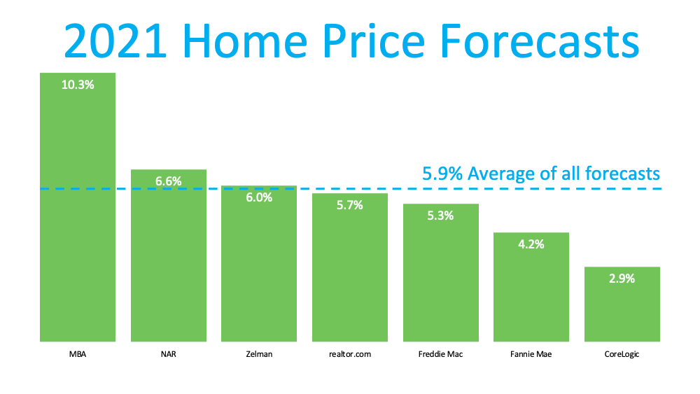 Home Prices: What Happened in 2020? What Will Happen This Year? | Bridge Builders