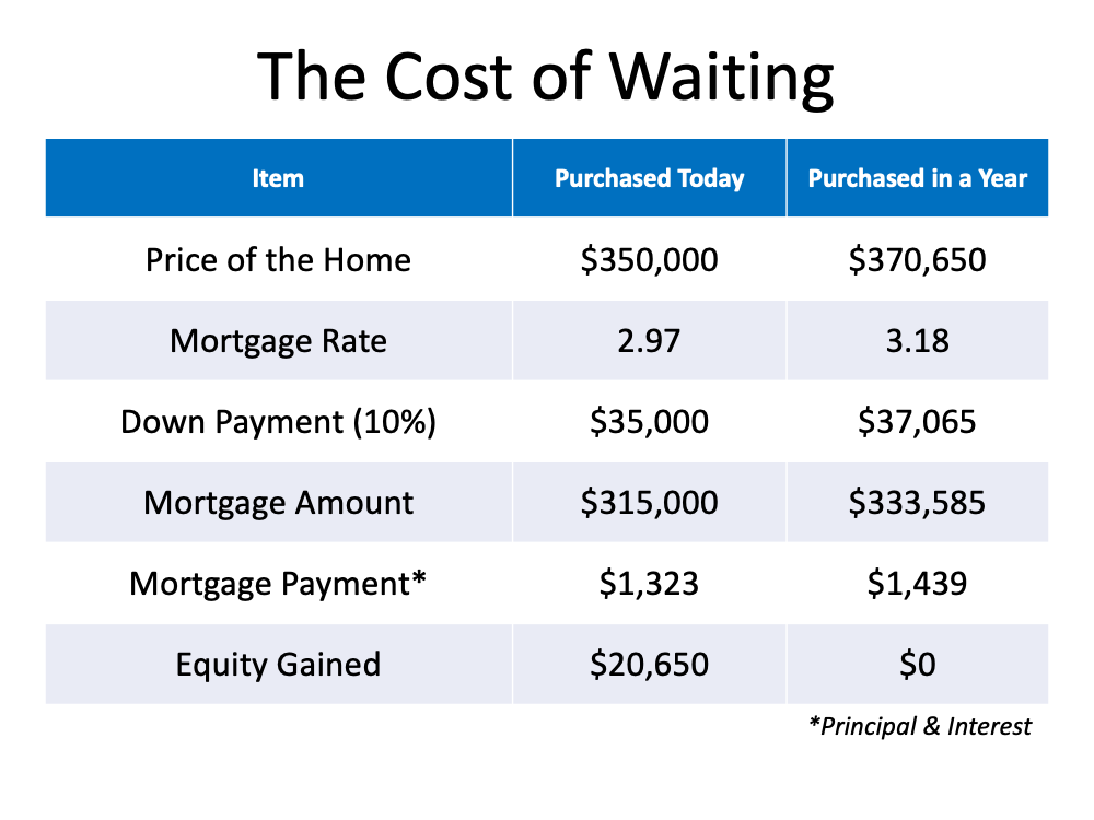 How Smart Is It to Buy a Home Today? | Bridge Builders