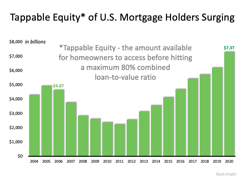 Should We Fear the Surge in Cash-Out Refinances?   Bridge Builders