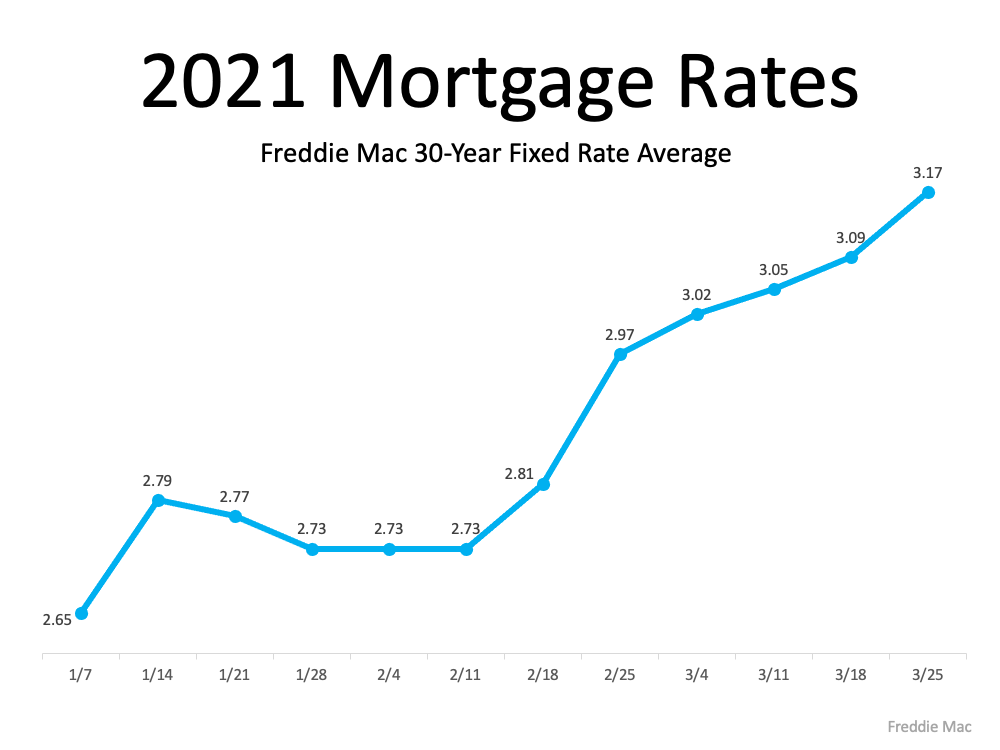 How a Change in Mortgage Rate Impacts Your Homebuying Budget | Bridge Builders
