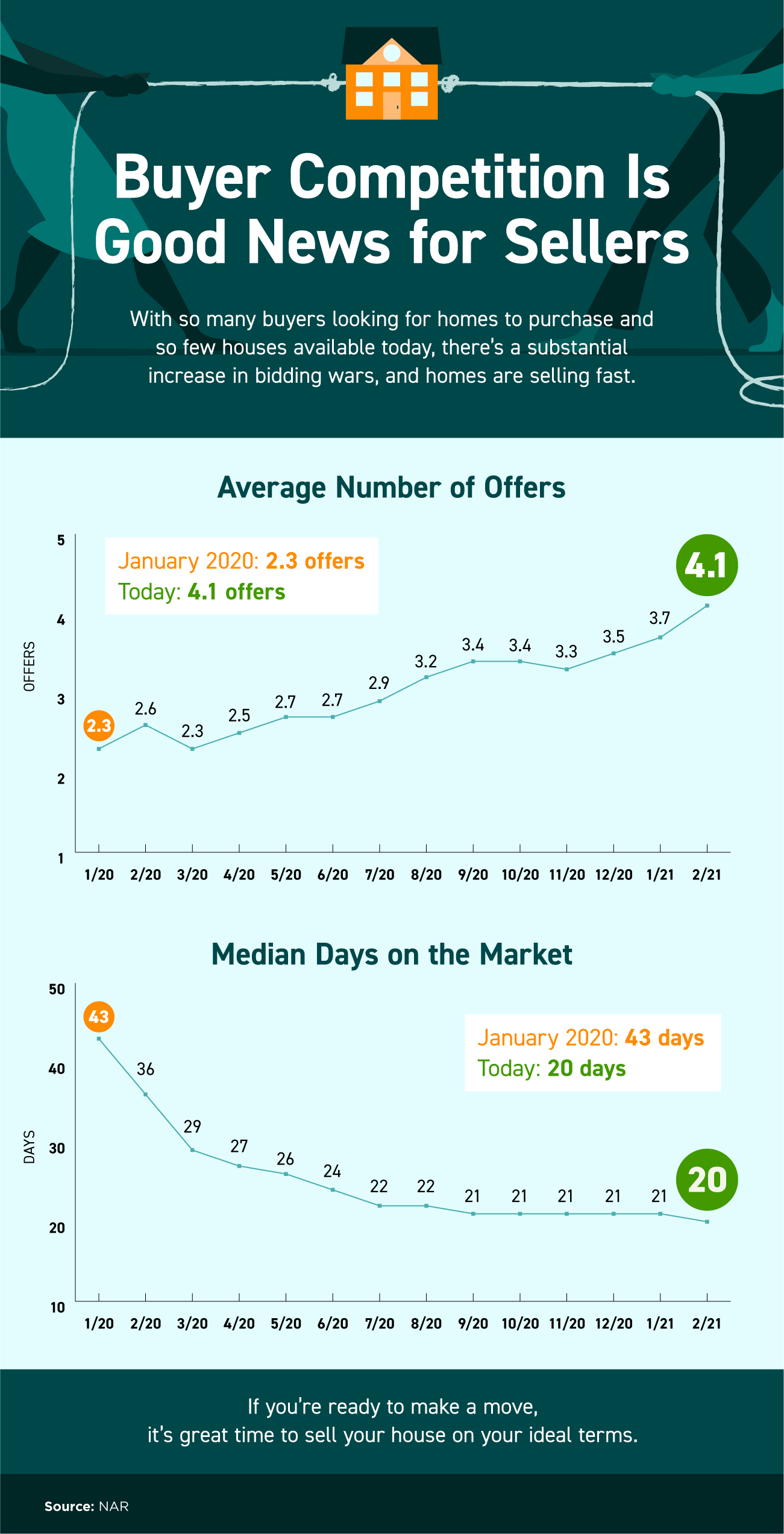 Buyer Competition Is Good News for Sellers [INFOGRAPHIC] | Bridge Builders