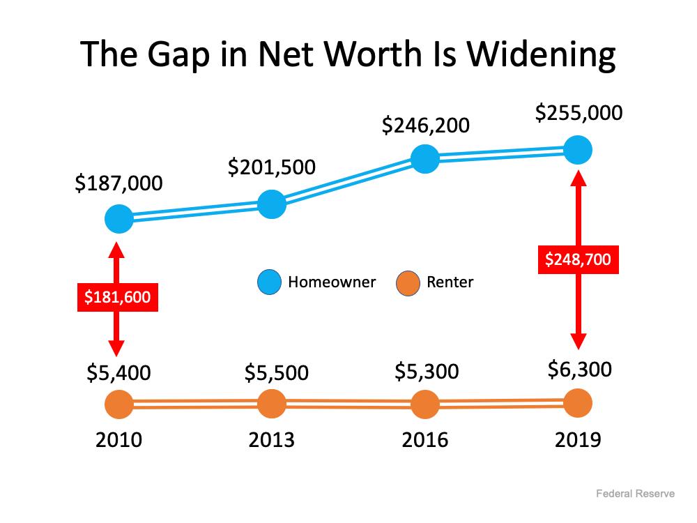 Homeownership Is Full of Financial Benefits   Bridge Builders